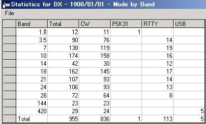 JI5RPT/6 与那国 QSO Statistics Mode by Band